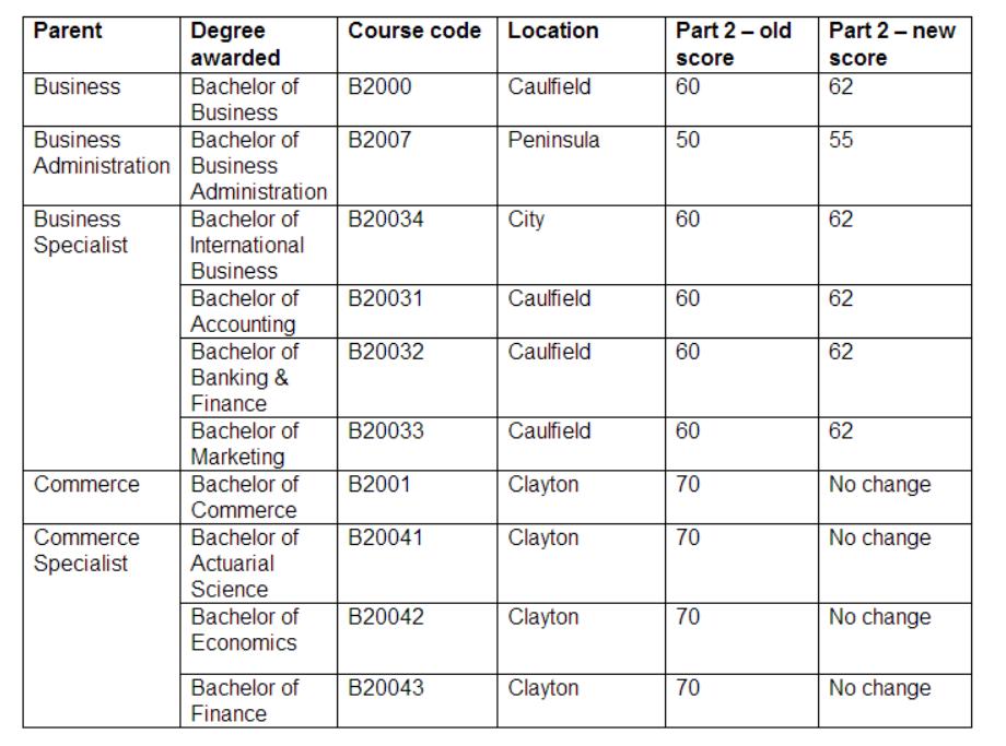 蒙纳什文凭课程录取要求更改
