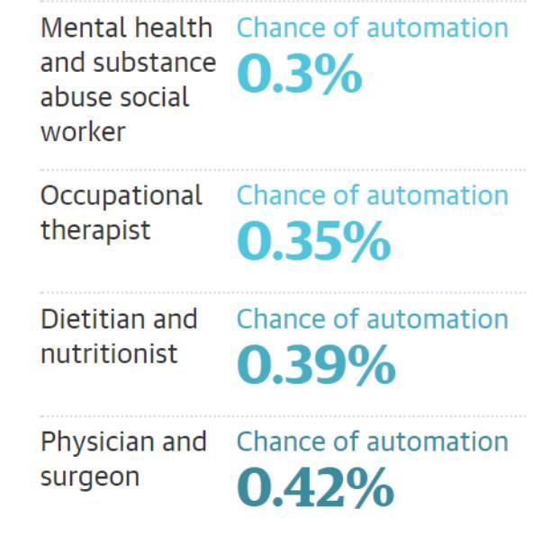 人工智能来袭,十年内超三分之一的职业将消失。看看你的专业是不是高危行业?