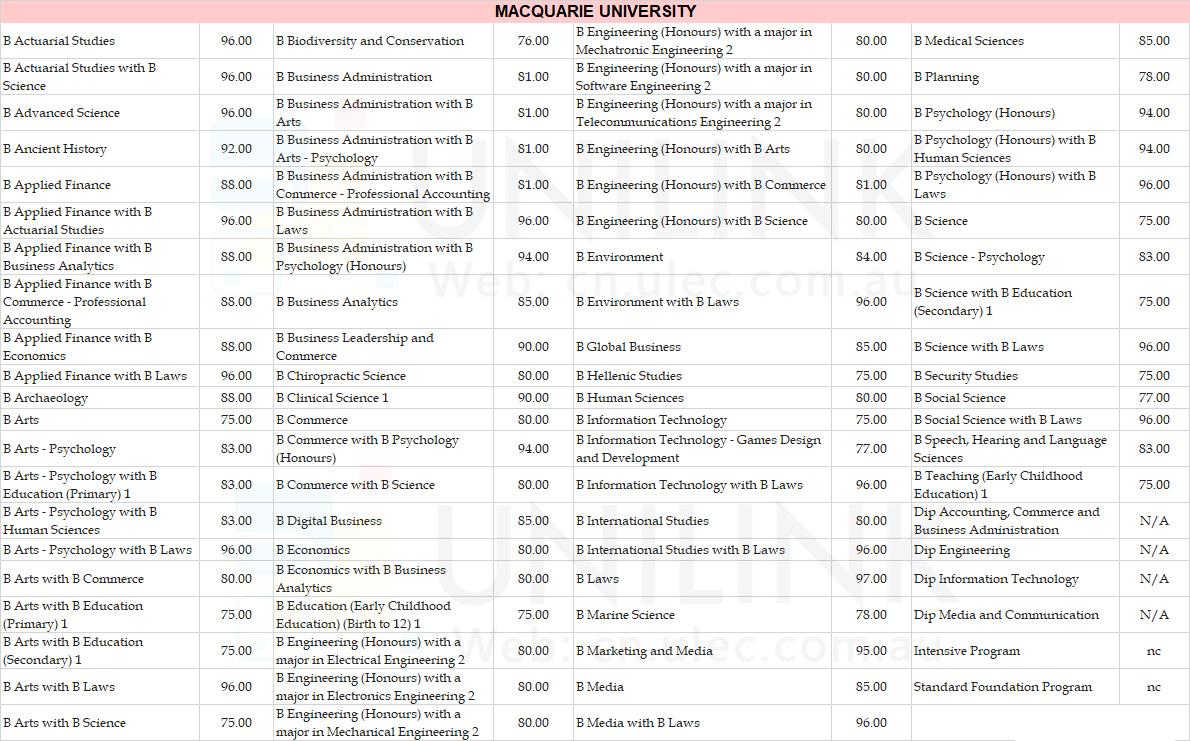 国际学生ATAR录取要求总表!看看你的成绩够上哪些大学?