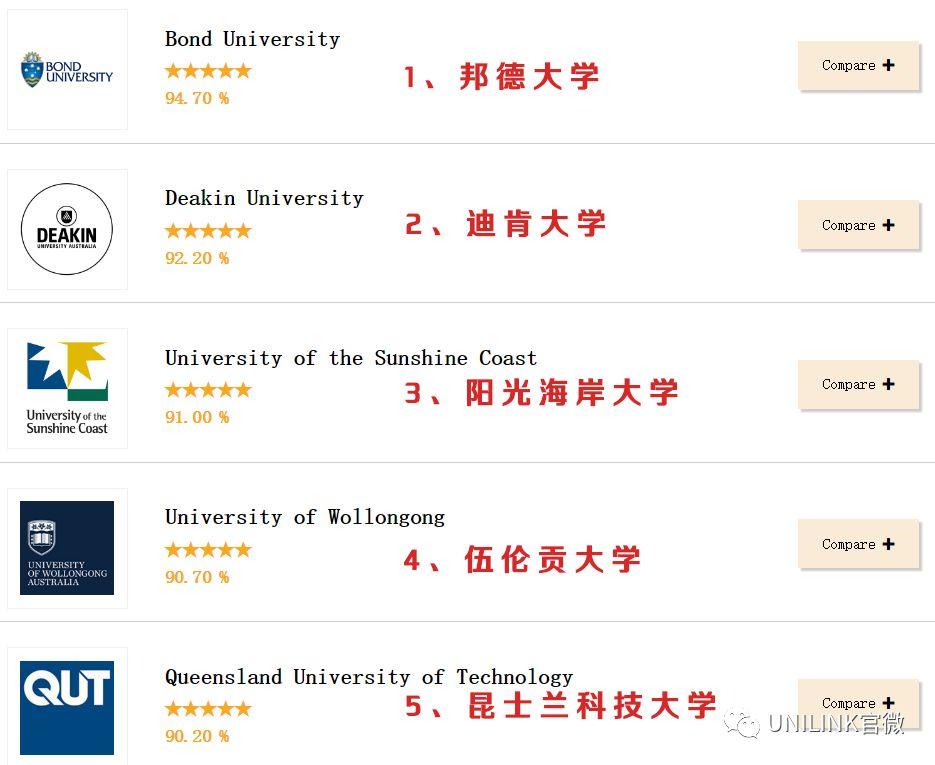 教学硬件哪家强?澳洲大学硬件设施排名