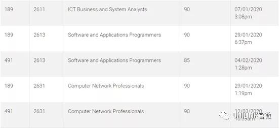澳大利亚IT计算机专业2022留学攻略: 大学录取、技术移民及就业方向