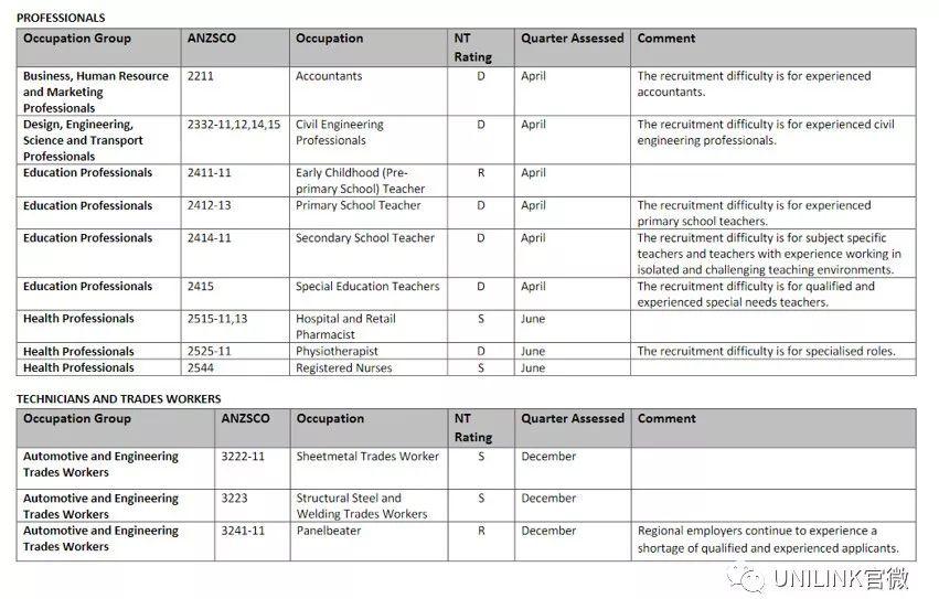澳洲留学不知道学什么专业好?澳洲最新紧缺职业清单