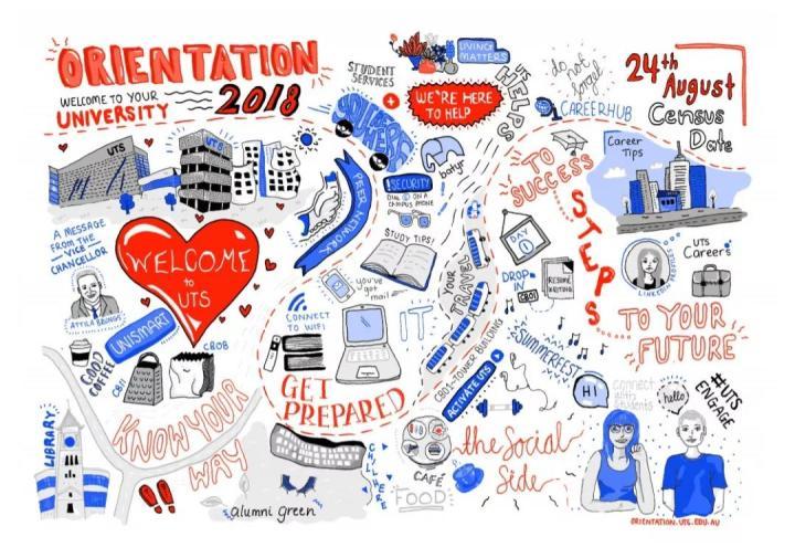 大学迎新周Orientation week | 悉尼科技大学