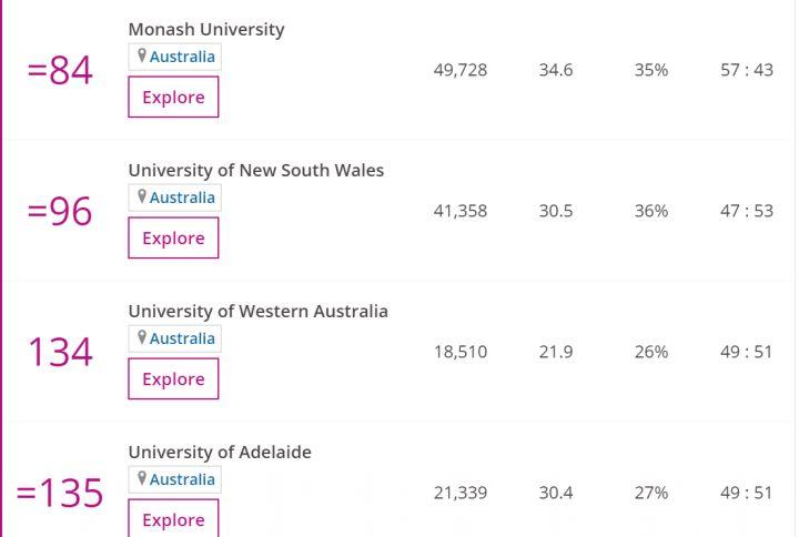 """019泰晤士高等教育全球大学排名最新发布—澳洲大学篇"""""""