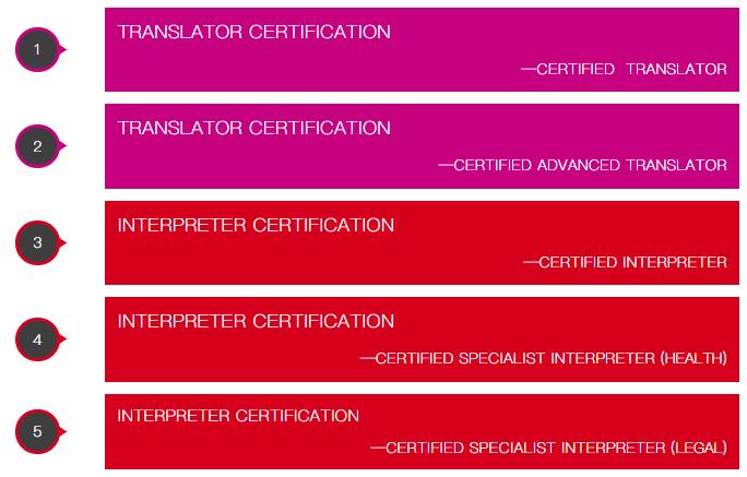 NAATI改革后,怎样选择翻译类课程?