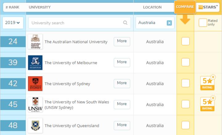 低GPA如何申请国外TOP50名校?