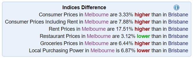 澳洲留学哪个州生活费水平相对最低?