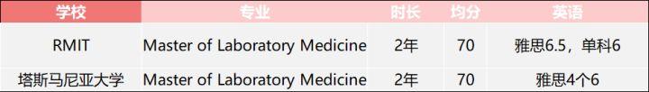 医学移民专业之 - 医学实验室科学家(Medical Laboratory Scientist,医检师)