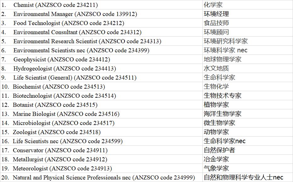 """019澳洲技术移民清单(MLTSSL)更新,新增36个职业"""""""