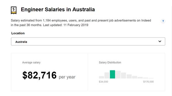 澳大利亚工程(Engineering)专业选校、移民及就业详解