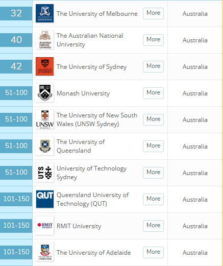 澳洲的计算机专业学院推荐