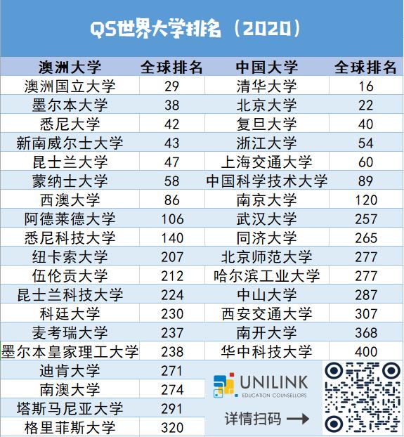 澳洲大学排名 (QS2020) - 5所进全球前50