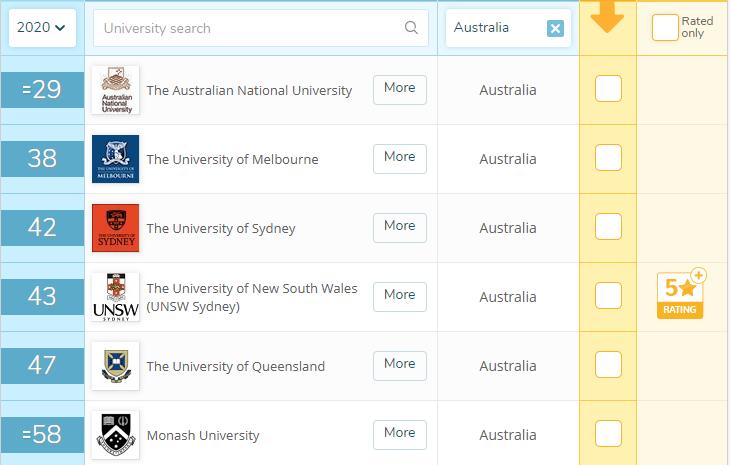 在悉尼大学 (University of Sydney) 就读是怎样一番体验?