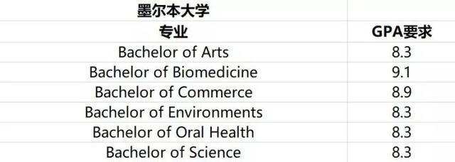 """021年澳洲预科GPA申请大学本科及Diploma要求"""""""
