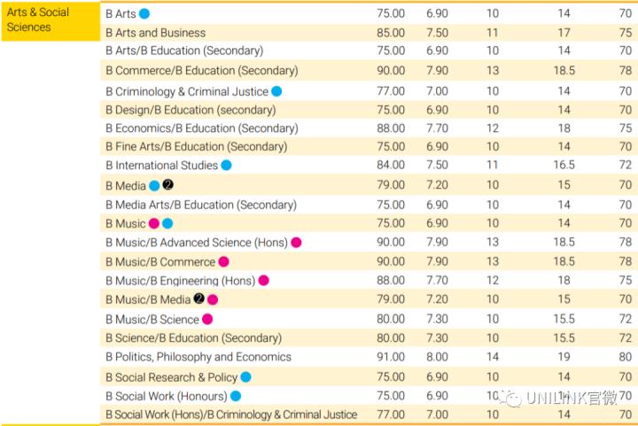 新南威尔士大学(UNSW)大幅降低高考录取要求