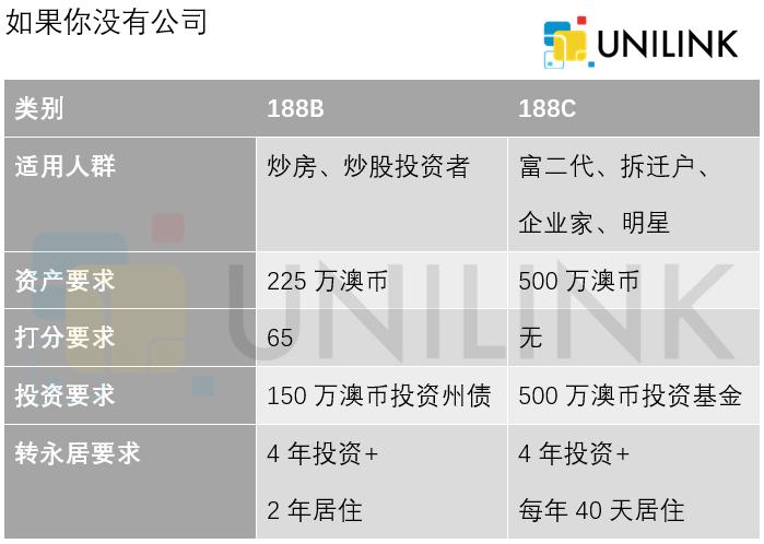 澳大利亚投资(商业)移民 - 188/888、132类别