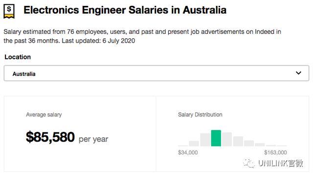选对专业,赚更多的钱!澳洲哪个职业工资最高?薪资对比大揭秘!