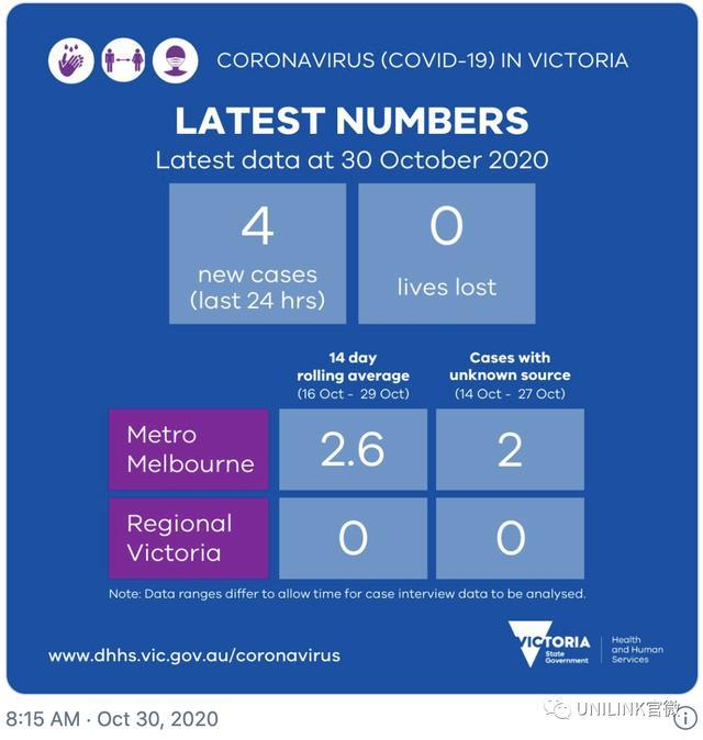 欧洲多国日增破万紧急封城,澳洲却在逐步解封。更多留学生流向澳大利亚……