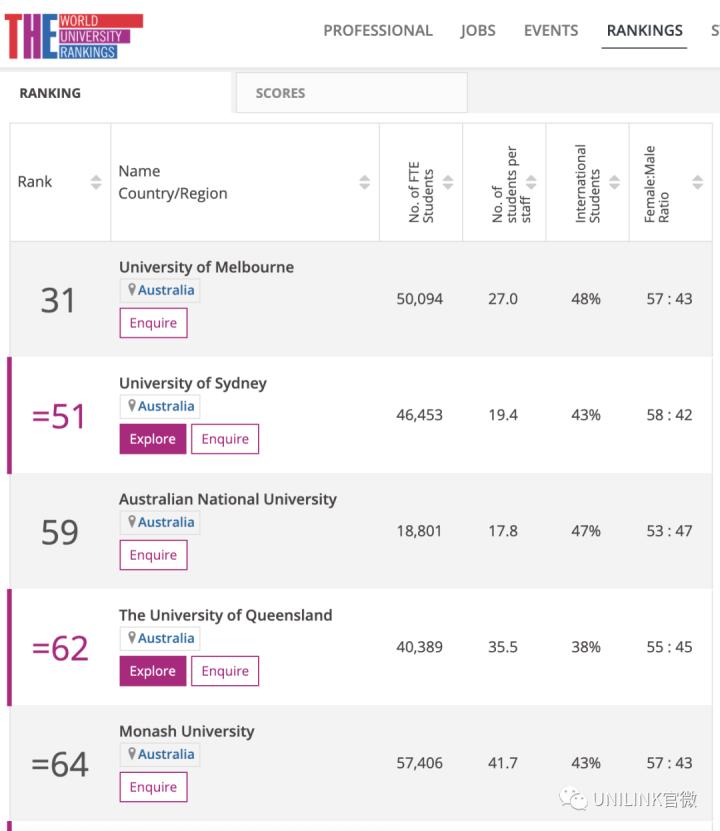 大学排名不靠谱?ANU校长称大学排行误导留学生,扭曲了大学的价值观……