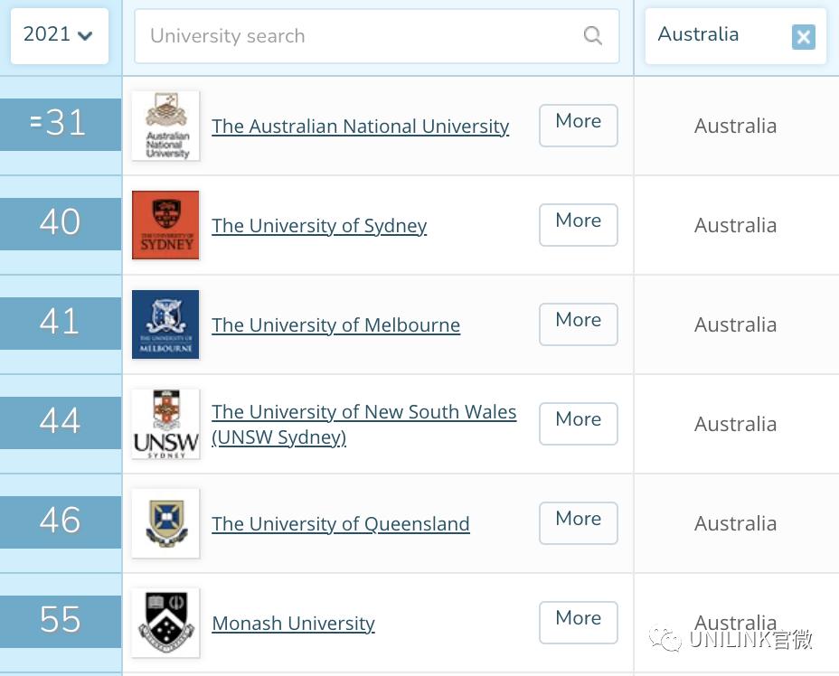 蒙纳士大学(Monash/莫纳什)2021申请全攻略!专业排名、录取要求等最新信息