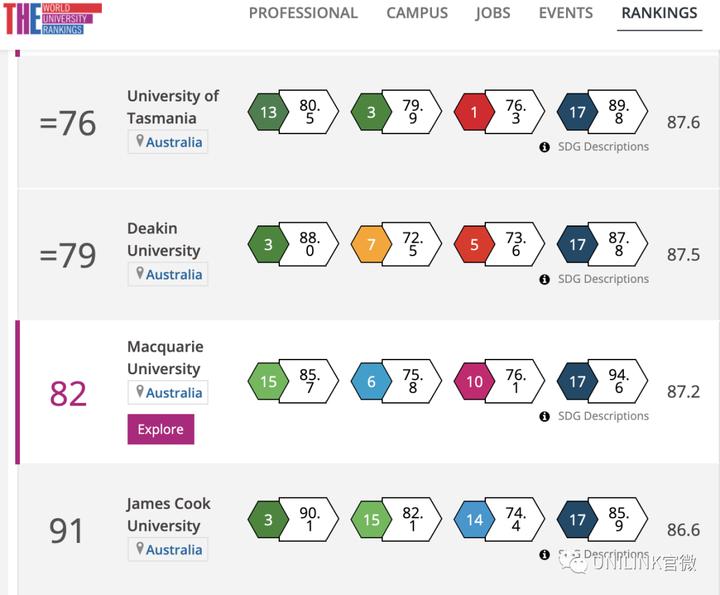 吓人!澳洲4所大学全球前十!2021泰晤士大学影响力排行公布!