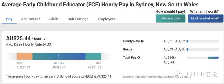 澳洲各城市薪资大比拼!同职业年薪可差2万澳币,你的专业能赚多少?