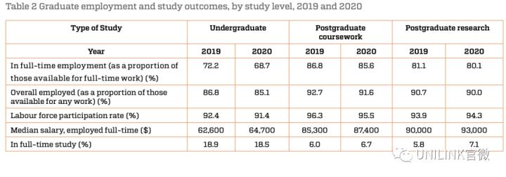 澳洲薪资最高的十类职业公布!本科毕业生薪资平均,000+,你的职业如何呢?
