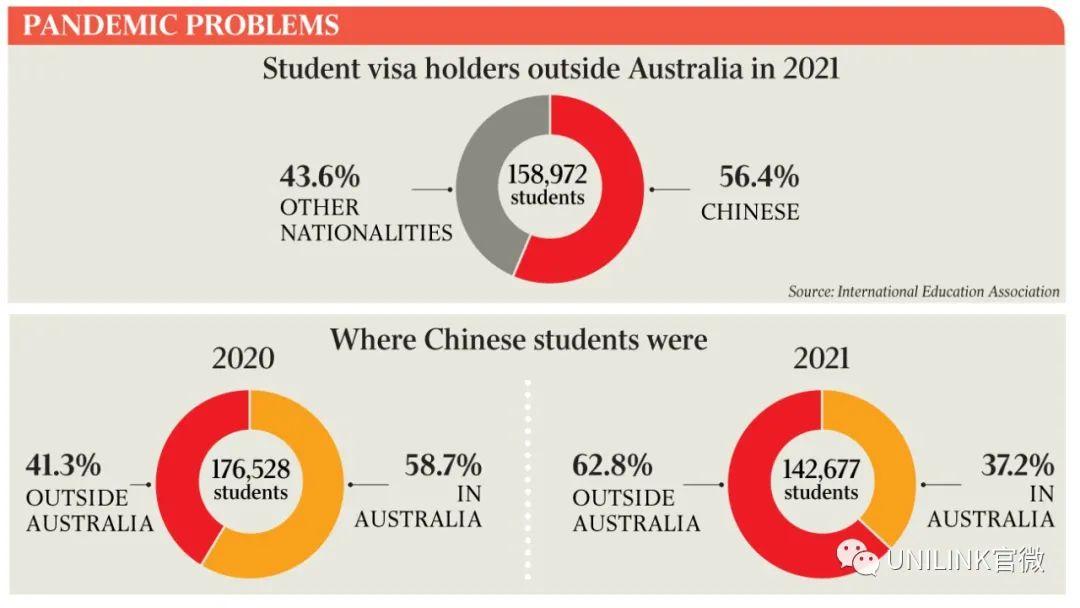 最新!第二批返澳留学生或下月抵达!中国学生仍青睐澳洲,占海外学生一半以上
