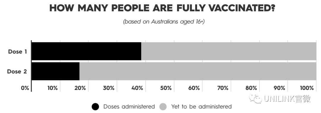 澳洲疫苗接种太慢!政府出奇招,给0万你接种吗?