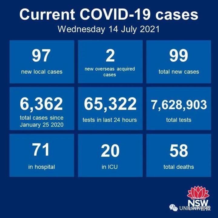 悉尼暴增99例确诊,封城至少延长2周!多所澳洲大学继续裁员,RMIT官宣留学生助学金