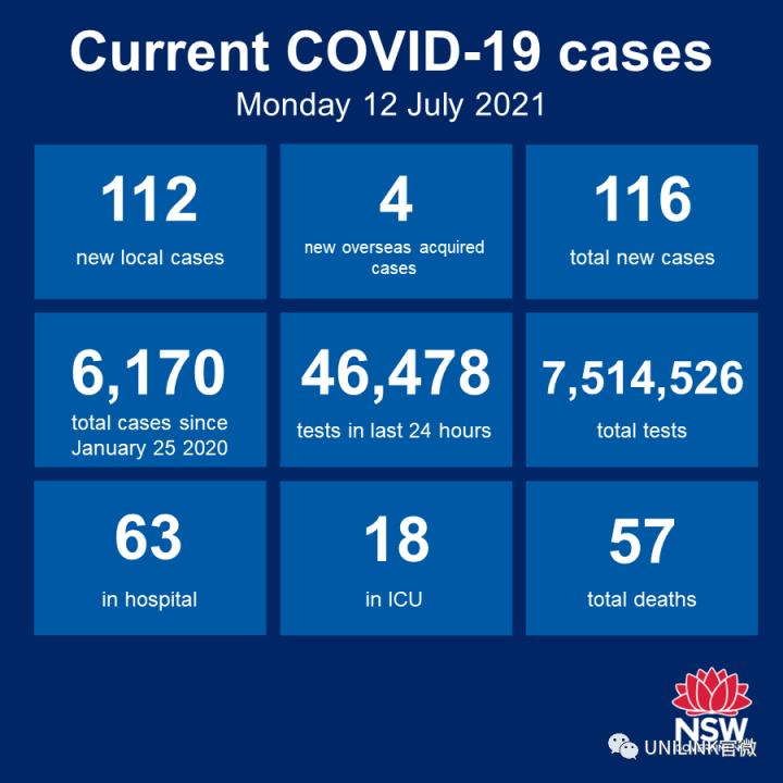 悉尼疫情失控!暴增116例确诊,封城极可能延长1个月!澳洲新加坡旅行互通被推迟至年底
