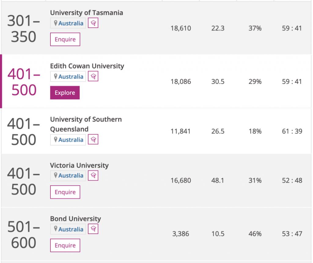 """022泰晤士全球大学排行出炉!墨大第一,ANU、UQ并列第二!大部分学校排行飙升!"""""""